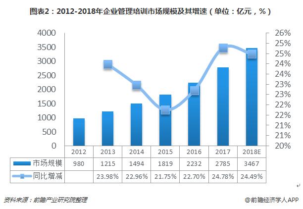 图表2:2012-2018年企业管理培训市场规模及其增速(单位:亿元,%)