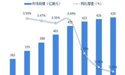 2018年全球及中国<em>铅</em><em>酸</em><em>蓄电池</em>行业分析 启动型占据半壁江山