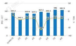 8月全国<em>集成电路</em>产量回落 累计产量为1147.5亿块