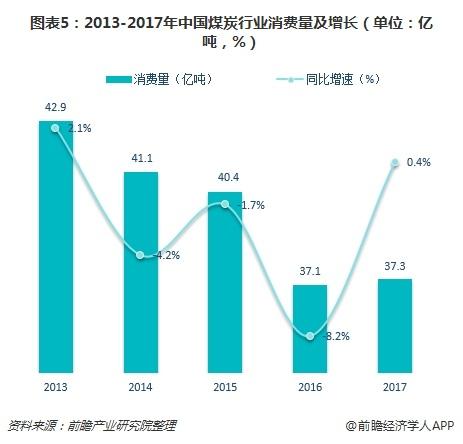 图表5:2013-2017年中国煤炭行业消费量及增长(单位:亿吨,%)