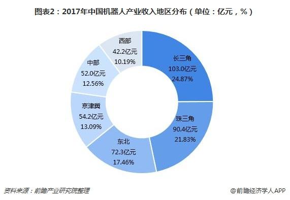 图表2:2017年中国机器人产业收入地区分布(单位:亿元,%)