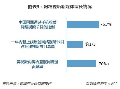 图表3:网络视听新媒体增长情况