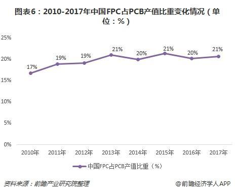 圖表6:2010-2017年中國FPC占PCB產值比重變化情況(單位:%)