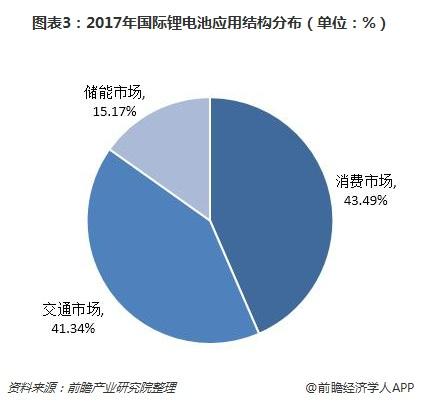 图表3:2017年国际锂电池应用结构分布(单位:%)