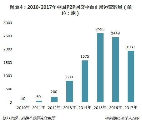 图表4:2010-2017年中国P2P网贷平台正常运营数量(单位:家)