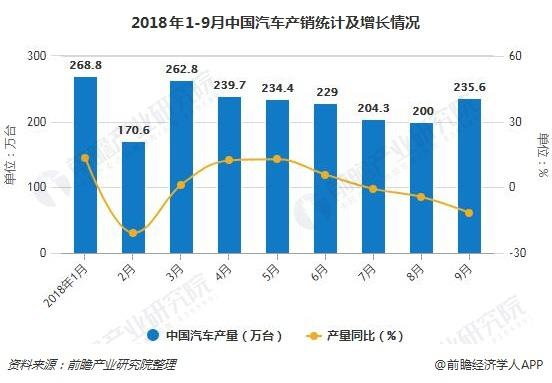 2018年1-9月中国汽车产销统计及增长情况