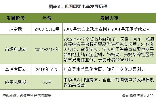 图表3:我国母婴电商发展历程