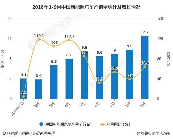 2018年1-9月中国新能源汽车产销量统计及增长情况