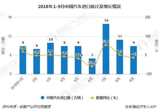 2018年1-9月中国汽车进口统计及增长情况