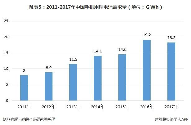 图表5:2011-2017年中国手机用锂电池需求量(单位:GWh)