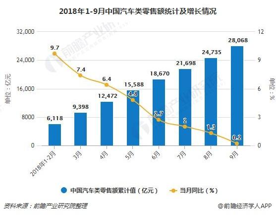 2018年1-9月中国汽车类零售额统计及增长情况