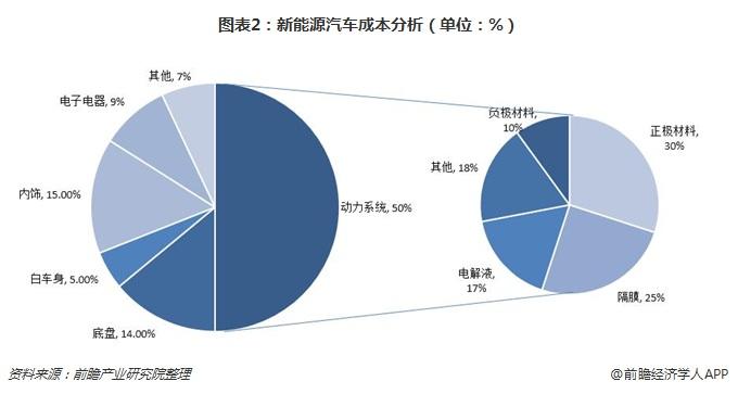 图表2:新能源汽车成本分析(单位:%)