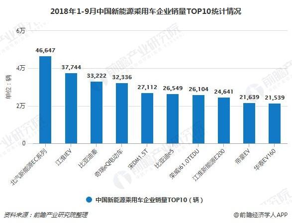 2018年1-9月中国新能源乘用车企业销量TOP10统计情况