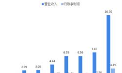 155亿收购新丽传媒 阅文集团会是中国版漫威吗?