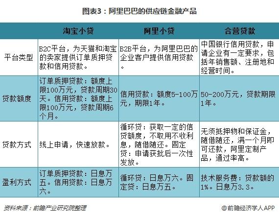 图表3:阿里巴巴的供应链金融产品