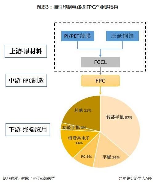 圖表3:撓性印制電路板FPC產業鏈結構