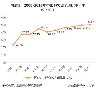圖表5:2008-2017年中國FPC占全球比重(單位:%)