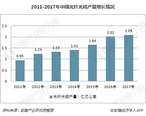 2011-2017年中国光纤光缆产量增长情况