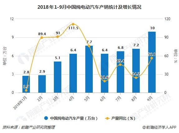 2018年1-9月中国纯电动汽车产销统计及增长情况