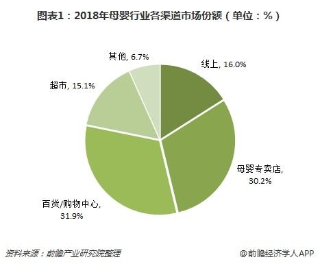 图表1:2018年母婴行业各渠道市场份额(单位:%)
