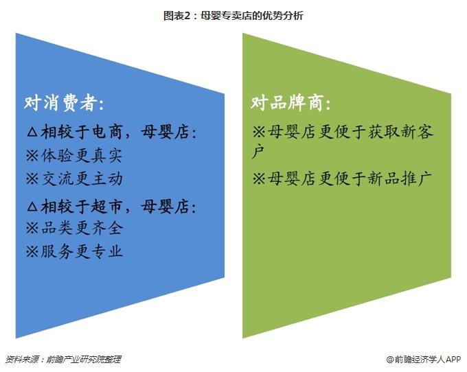 图表2:母婴专卖店的优势分析