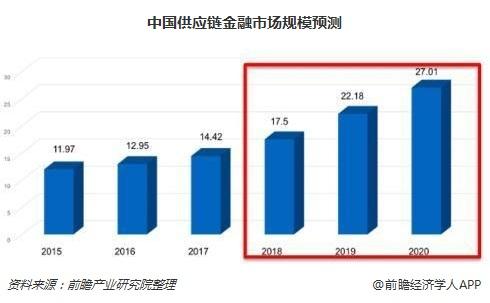 中国供应链金融市场规模预测