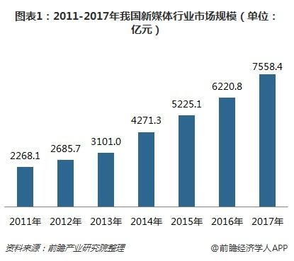 图表1:2011-2017年我国新媒体行业市场规模(单位:亿元)