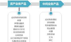 2018年中國供應鏈金融行業競爭現狀分析