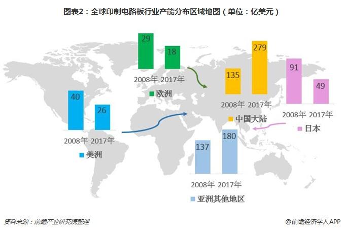 圖表2:全球印制電路板行業產能分布區域地圖(單位:億美元)