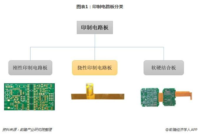 圖表1:印制電路板分類