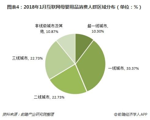 图表4:2018年1月互联网母婴用品消费人群区域分布(单位:%)