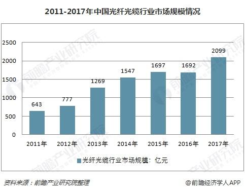 2011-2017年中国光纤光缆行业市场规模情况