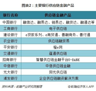 图表2:主要银行供应链金融产品