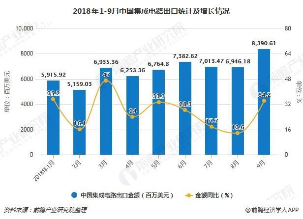 2018年1-9月中国集成电路出口统计及增长情况
