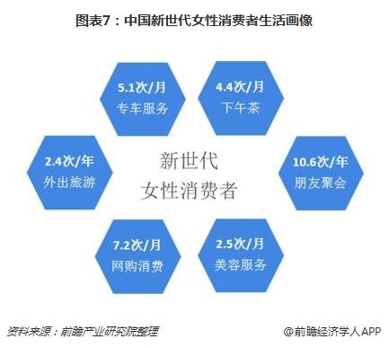图表7:中国新世代女性消费者生活画像
