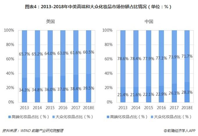图表4:2013-2018年中美高端和大众化妆品市场份额占比情况(单位:%)