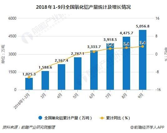 2018年1-9月全国氧化铝产量统计及增长情况