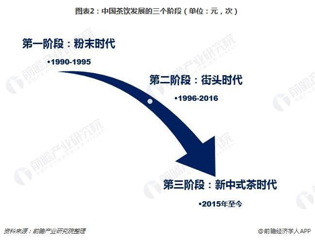 图表2:中国茶饮发展的三个阶段(单位:元,次)