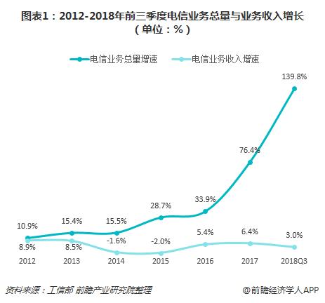 图表1:2012-2018年前三季度电信业务总量与业务收入增长(单位:%)
