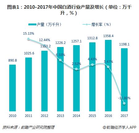 图表1:2010-2017年中国白酒行业产量及增长(单位:万千升,%)