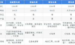 河南环宇电源被申请破产清算 二次电池市场发展的现状与趋势