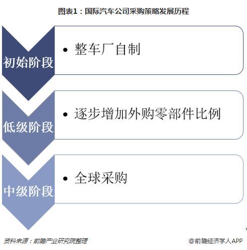 图表1:国际汽车公司采购策略发展历程