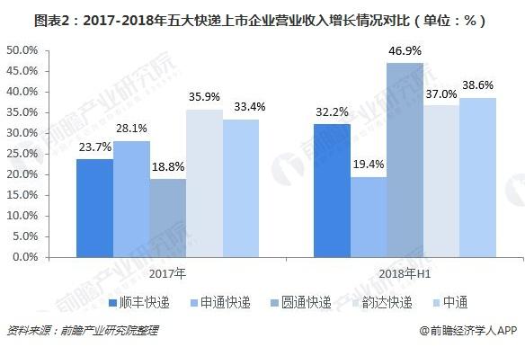 图表2:2017-2018年五大快递上市企业营业收入增长情况对比(单位:%)