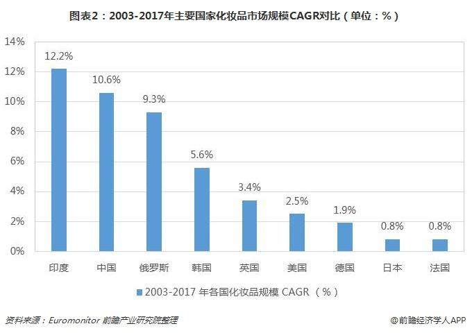 图表2:2003-2017年主要国家化妆品市场规模CAGR对比(单位:%)