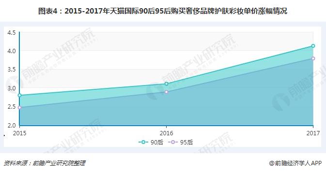 图表4:2015-2017年天猫国际90后95后购买奢侈品牌护肤彩妆单价涨幅情况