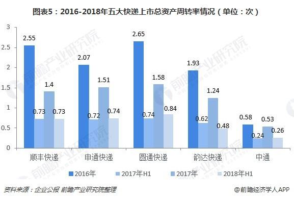 图表5:2016-2018年五大快递上市总资产周转率情况(单位:次)