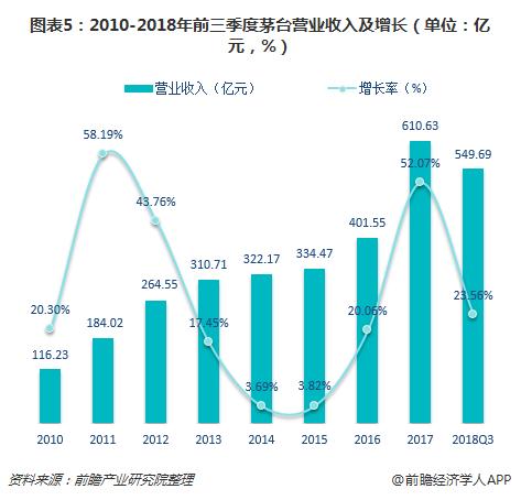 图表5:2010-2018年前三季度茅台营业收入及增长(单位:亿元,%)