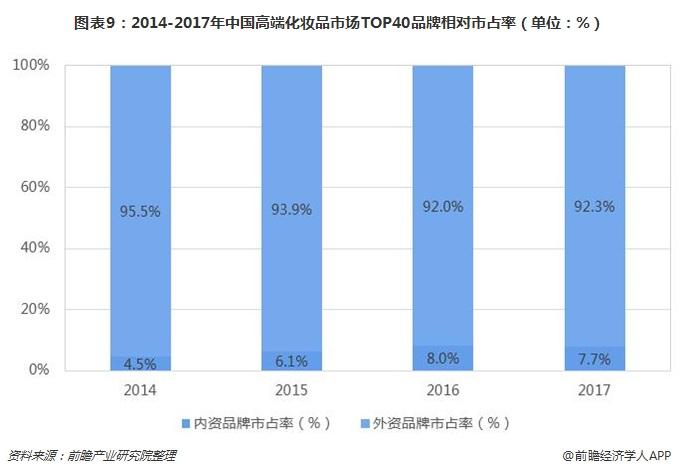 图表9:2014-2017年中国高端化妆品市场TOP40品牌相对市占率(单位:%)