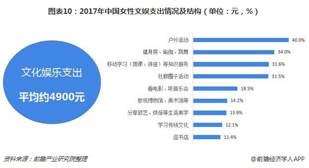 图表10:2017年中国女性文娱支出情况及结构(单位:元,%)
