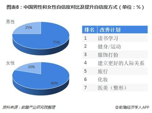 图表8:中国男性和女性自信度对比及提升自信度方式(单位:%)